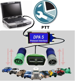 Volvo PTT (Premium Tech Tool) Software & Dell Fully Rugged XFR-D630 with DPA-5 Adapter Preloaded!